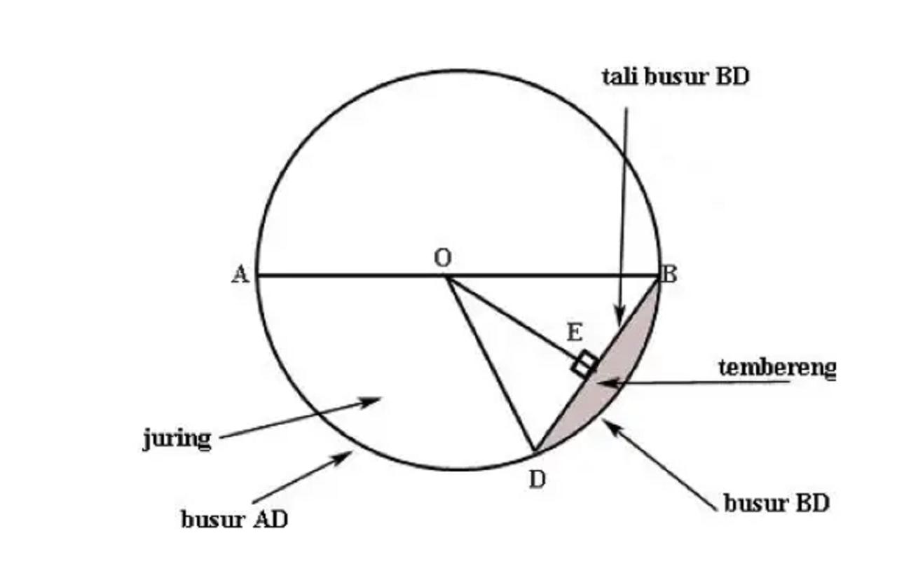 Volume Lingkaran