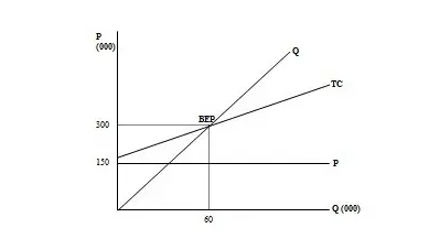 Pendekatan Grafik
